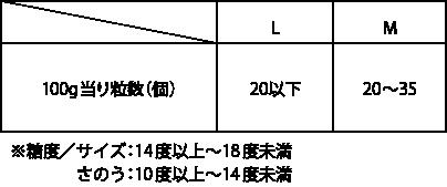 100g当り粒数(個)L:20以下 M:20~35 ※糖度/サイズ:14度以上~18度未満 さのう:10度以上~14度未満