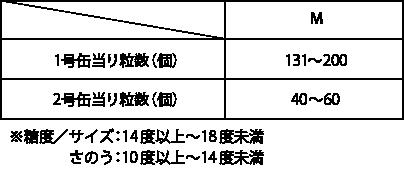 1号缶当り粒数(個)M:131~200 2号缶当り粒数(個)M:40~60 ※糖度/サイズ:14度以上~18度未満 さのう:10度以上~14度未満