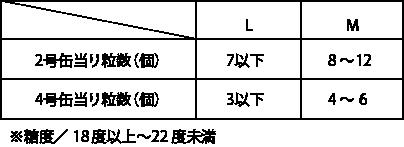 2号缶当り粒数(個)L:7以下 M:8~12 4号缶当り粒数(個)L:3以下 M:4~6 ※糖度/18度以上~22度未満